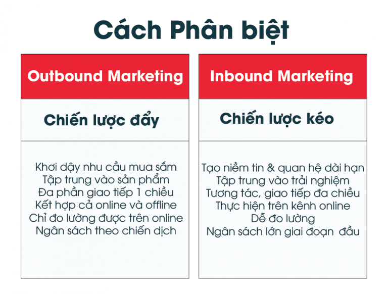 Sự khác nhau giữa Inbound Marketing với Outbound Marketing